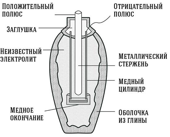 схема багдадской батареи