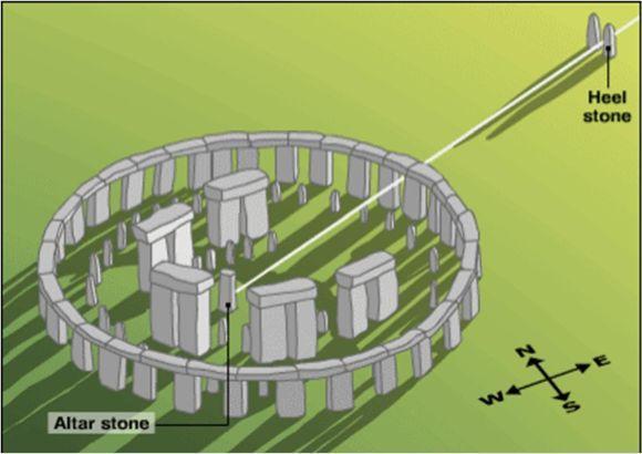 Стоунхендж - астрономическая обсерватория